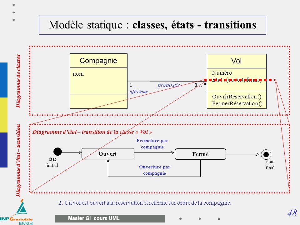 48 Master GI cours UML Modèle statique : classes, états - transitions 2. Un vol est ouvert à la réservation et refermé sur ordre de la compagnie. Vol