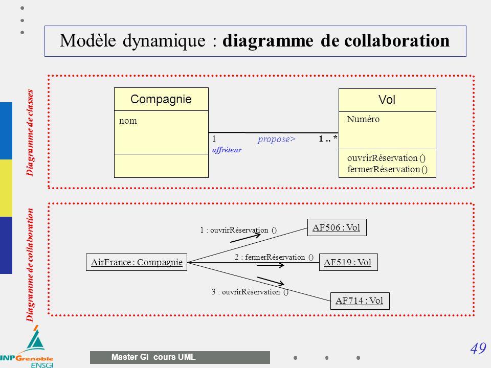 49 Master GI cours UML Modèle dynamique : diagramme de collaboration Vol Compagnie propose> 11.. * nom affréteur Numéro Diagramme de collaboration Dia