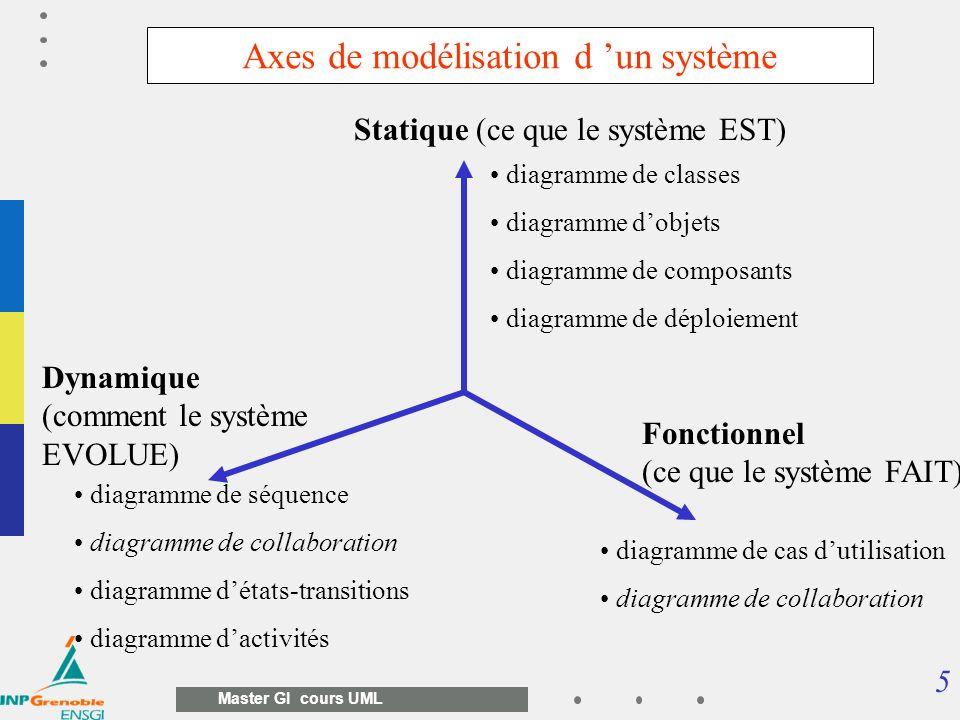 6 Master GI cours UML Conceptuel organisationnel logique physique En UML, les mêmes modèles peuvent être utilisés à différents niveaux d abstraction du plus conceptuel à limplantation.