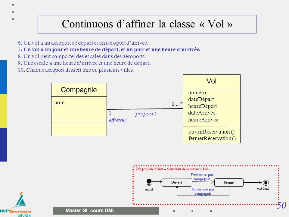 50 Master GI cours UML Continuons daffiner la classe « Vol » Vol Compagnie propose> 1 1.. * nom affréteur numéro dateDépart heureDépart dateArrivée he