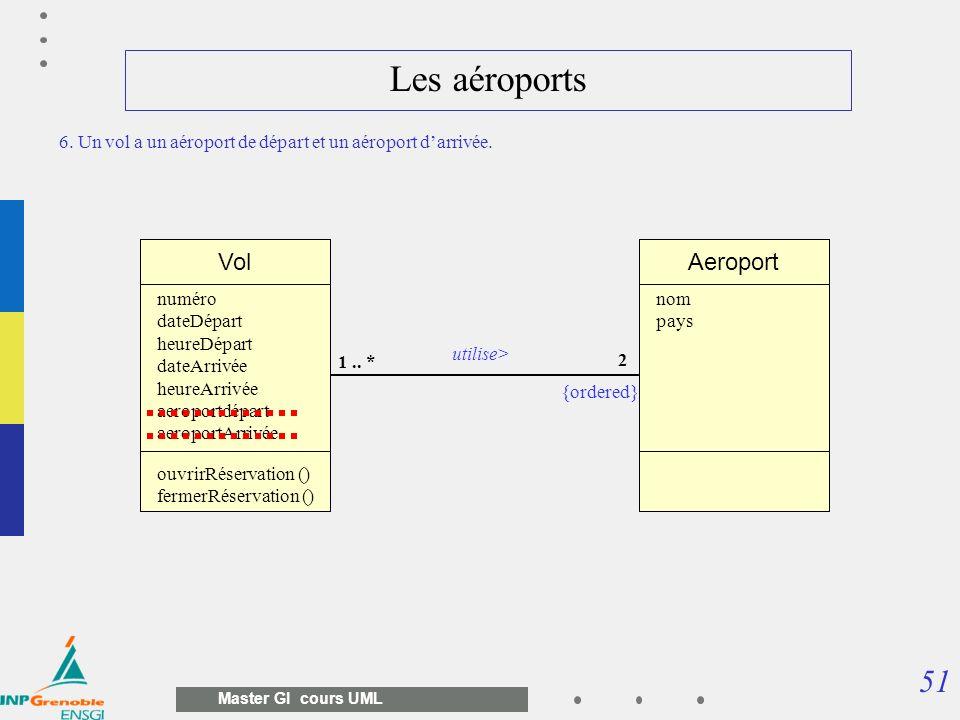 51 Master GI cours UML Les aéroports Vol 2 1.. * numéro dateDépart heureDépart dateArrivée heureArrivée aeroportdépart aeroportArrivée ouvrirRéservati
