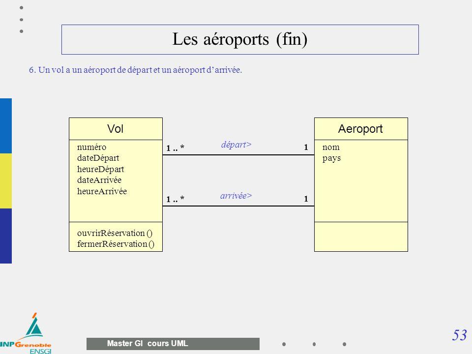 53 Master GI cours UML Les aéroports (fin) Vol 1 1.. * numéro dateDépart heureDépart dateArrivée heureArrivée ouvrirRéservation () fermerRéservation (
