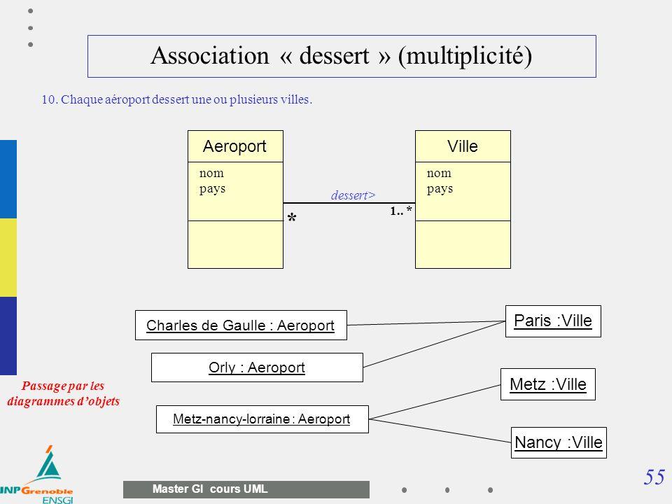55 Master GI cours UML Association « dessert » (multiplicité) Aeroport nom pays 10. Chaque aéroport dessert une ou plusieurs villes. Ville nom pays 1.