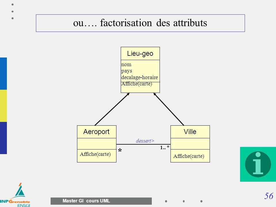 56 Master GI cours UML ou…. factorisation des attributs AeroportVille 1.. * * dessert> Lieu-geo nom pays decalage-horaire Affiche(carte)