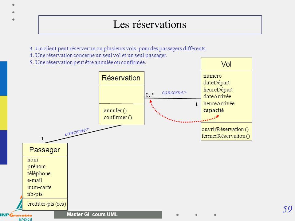 59 Master GI cours UML Vol numéro dateDépart heureDépart dateArrivée heureArrivée capacité ouvrirRéservation () fermerRéservation () Réservation conce