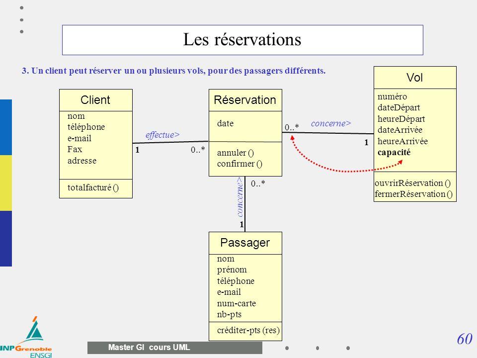 60 Master GI cours UML Vol numéro dateDépart heureDépart dateArrivée heureArrivée capacité ouvrirRéservation () fermerRéservation () Réservation conce