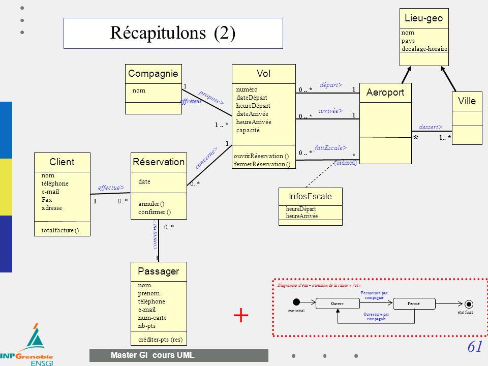 61 Master GI cours UML Vol 1 0.. * numéro dateDépart heureDépart dateArrivée heureArrivée capacité ouvrirRéservation () fermerRéservation () départ> A