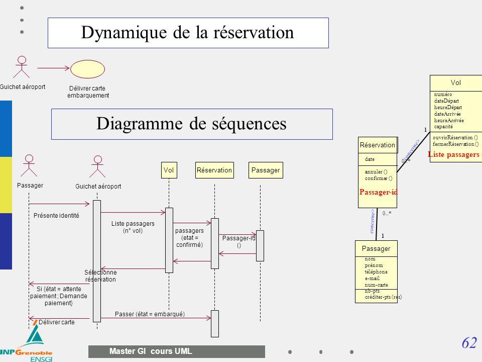 62 Master GI cours UML Dynamique de la réservation Vol numéro dateDépart heureDépart dateArrivée heureArrivée capacité ouvrirRéservation () fermerRése