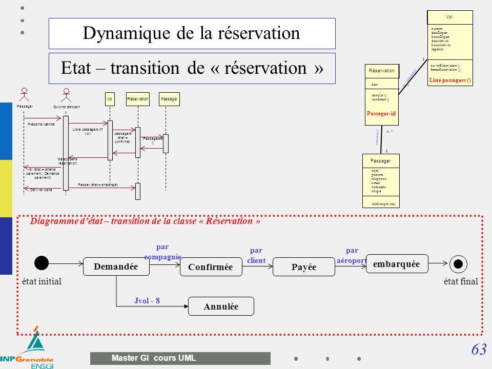 63 Master GI cours UML Dynamique de la réservation Etat – transition de « réservation » Guichet aéroport Liste passagers (n° vol) Passager VolRéservat