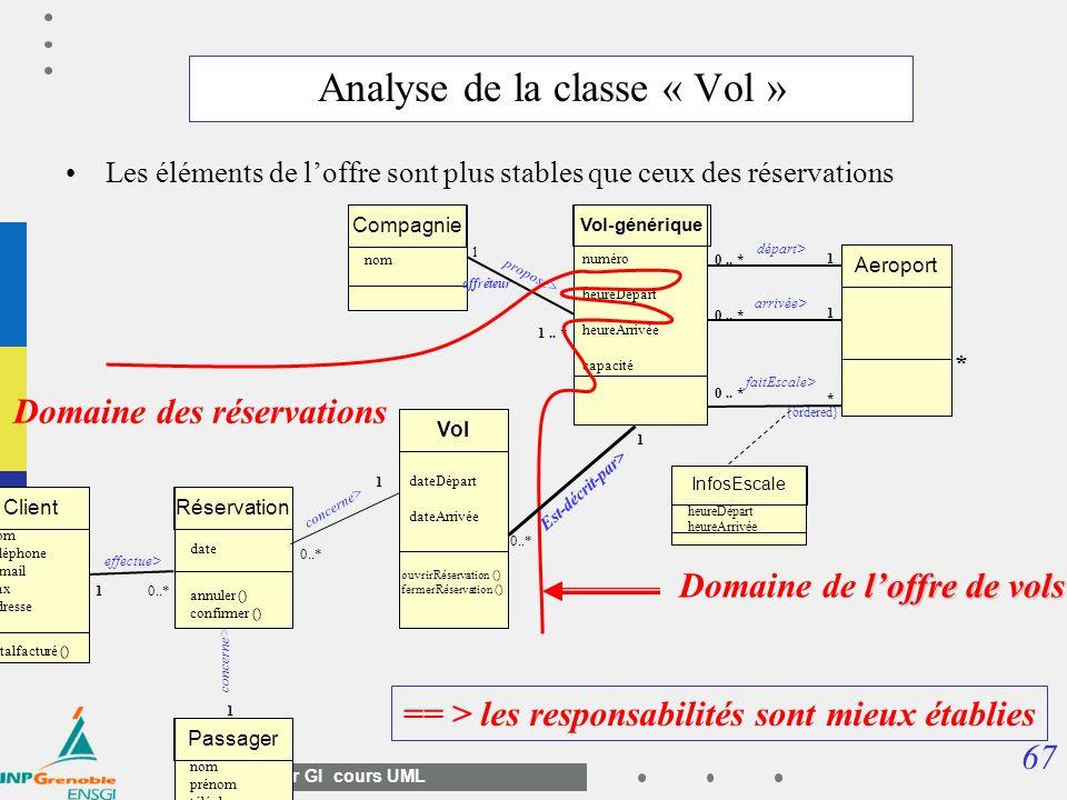 67 Master GI cours UML Analyse de la classe « Vol » Les éléments de loffre sont plus stables que ceux des réservations Vol-générique 1 0.. * numéro he