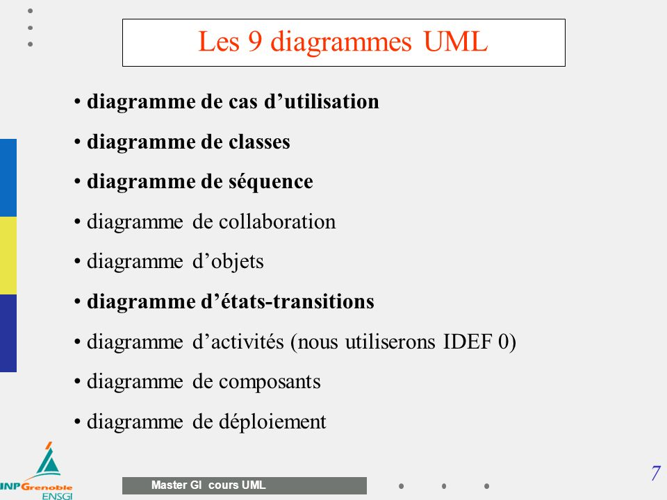 28 Master GI cours UML 1..* 1 0..* EstResoluPar 1 0..* 1..* 1 Induit 1..* LesProblèmes LesProjets 1..* LesEtudes 0..1 ComplétéePar 0..* 0..1 0..* 0..1 Suivant 0..* 0..1 0..* Exemple de diagramme de classes