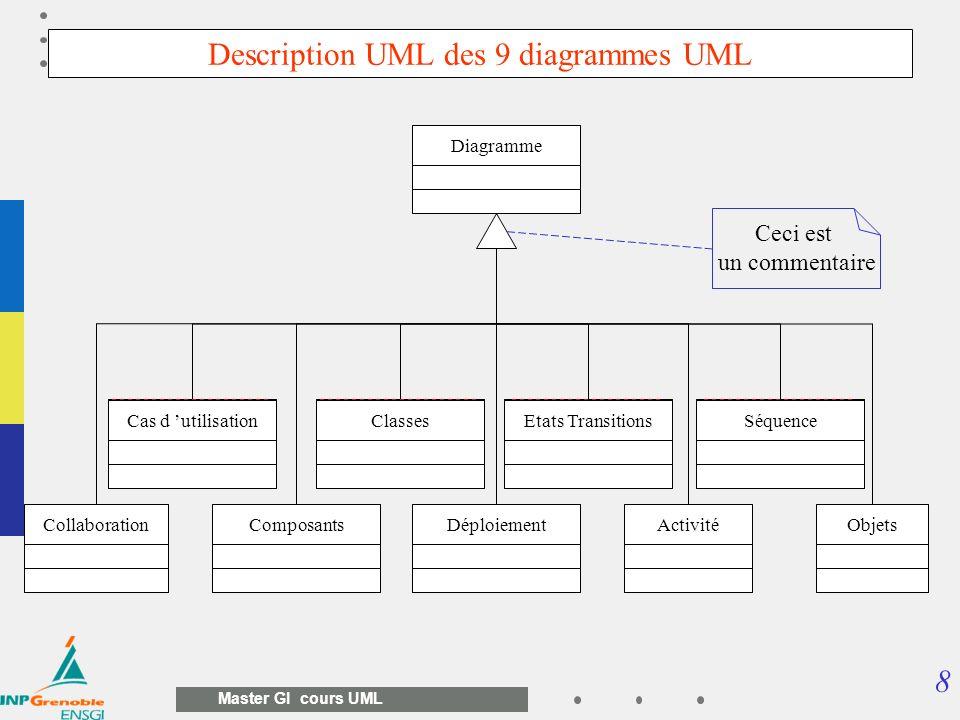 39 Master GI cours UML Modèle Organisationnel de Traitements (MOT) de Merise Enchaînement des opérations ou taches condition denchaînement acteur affecté (qui ?) période de traitement (quand ?)