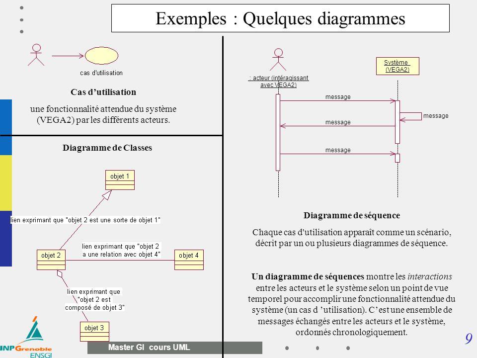 9 Master GI cours UML Cas dutilisation une fonctionnalité attendue du système (VEGA2) par les différents acteurs. Exemples : Quelques diagrammes : act