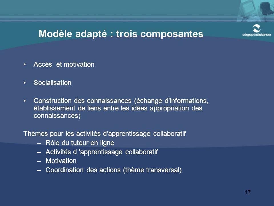 17 Modèle adapté : trois composantes Accès et motivation Socialisation Construction des connaissances (échange dinformations, établissement de liens e