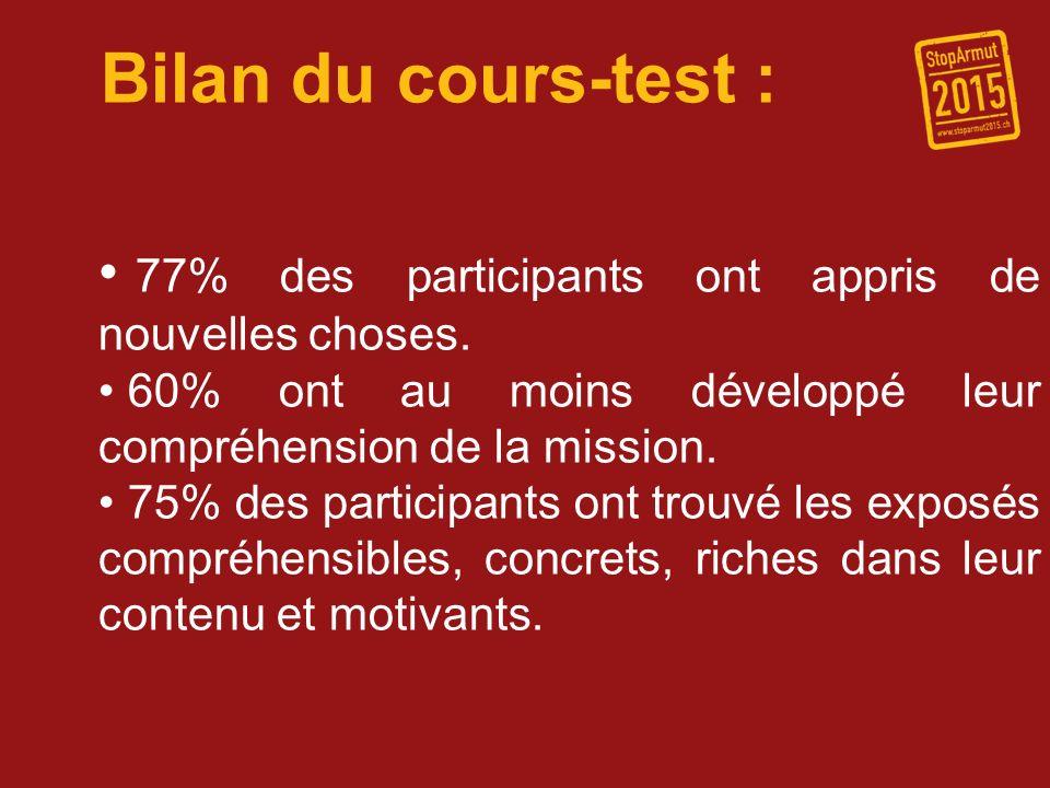 Bilan du cours-test : 77% des participants ont appris de nouvelles choses. 60% ont au moins développé leur compréhension de la mission. 75% des partic