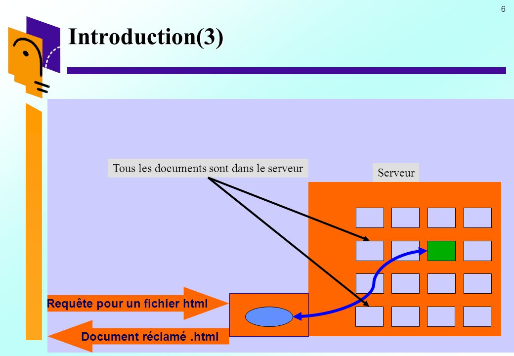 6 Introduction(3) Tous les documents sont dans le serveur Requête pour un fichier html Document réclamé.html Serveur