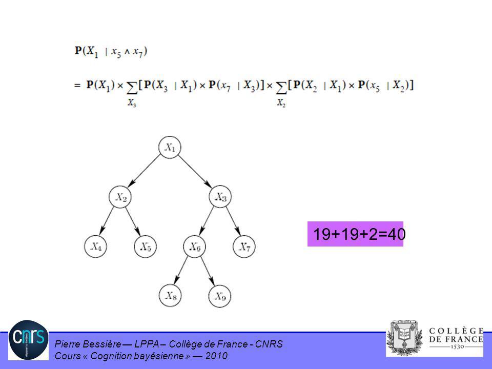 Pierre Bessière LPPA – Collège de France - CNRS Cours « Cognition bayésienne » 2010 Result (1) 19+19+2=40