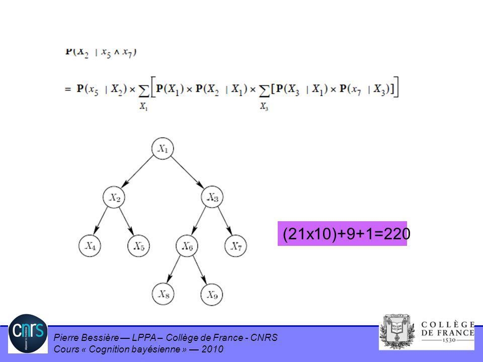 Pierre Bessière LPPA – Collège de France - CNRS Cours « Cognition bayésienne » 2010 Result (2) (21x10)+9+1=220