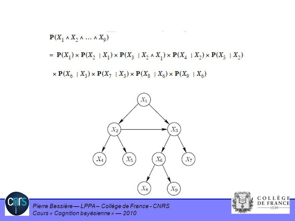 Pierre Bessière LPPA – Collège de France - CNRS Cours « Cognition bayésienne » 2010 Example 2