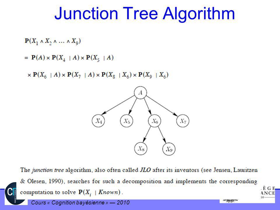 Pierre Bessière LPPA – Collège de France - CNRS Cours « Cognition bayésienne » 2010 Junction Tree Algorithm
