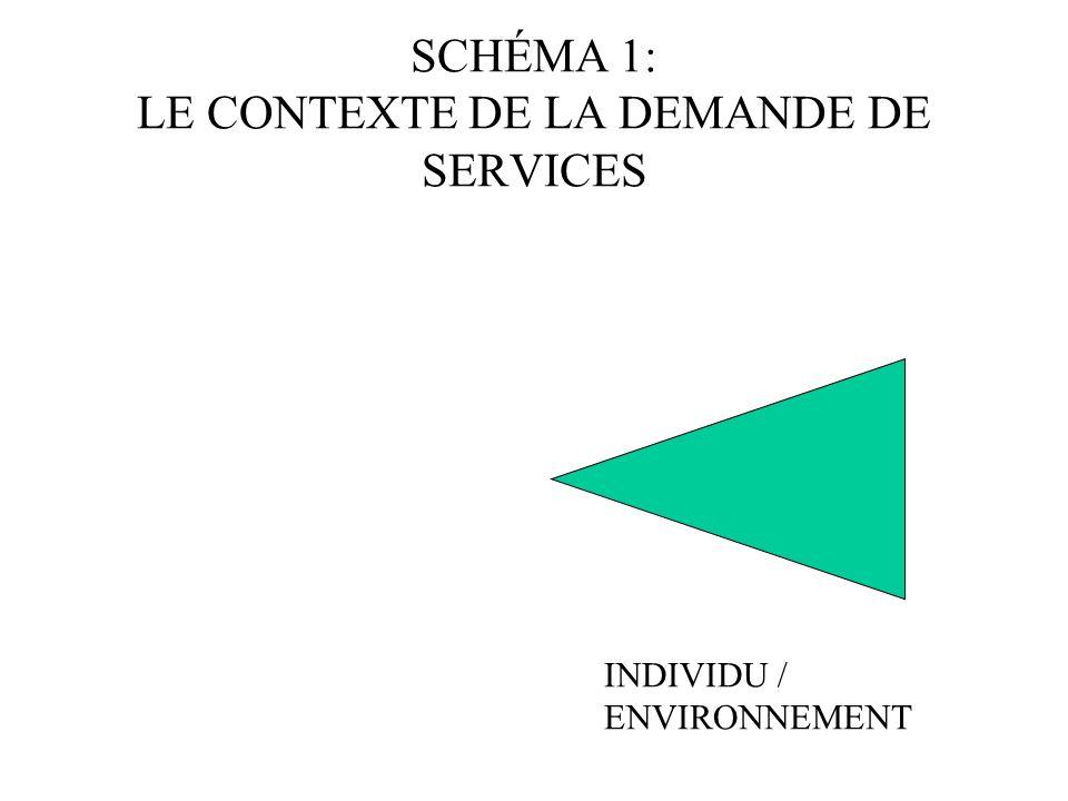 Le modèle de C. de Robertis CONTEXTE GLOBAL DE LA DEMANDE CONTEXTE GLOBAL DE L INTERVENTION DEMANDE DE SERVICE OFFRE DE SERVICE