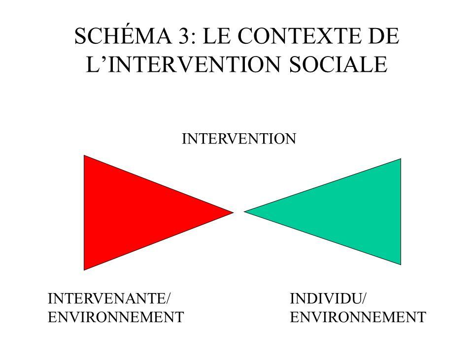 SCHÉMA 2: LE CONTEXTE DE LOFFRE DE SERVICES INTERVENANTE / ENVIRONNEMENT