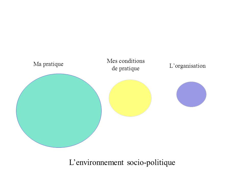 Exercice 1.2) Où suis-je ? Lenvironnement socio-politique