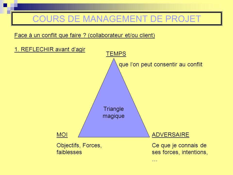 COURS DE MANAGEMENT DE PROJET Face à un conflit que faire ? (collaborateur et/ou client) 1. REFLECHIR avant dagir TEMPS que lon peut consentir au conf