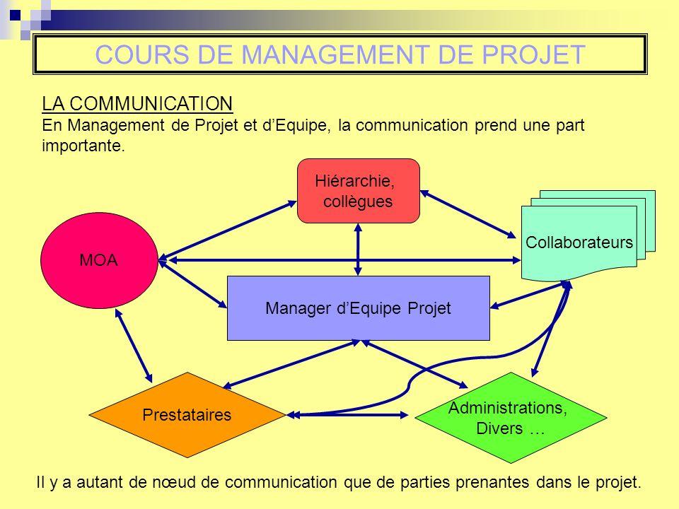 COURS DE MANAGEMENT DE PROJET LA COMMUNICATION En Management de Projet et dEquipe, la communication prend une part importante. Manager dEquipe Projet