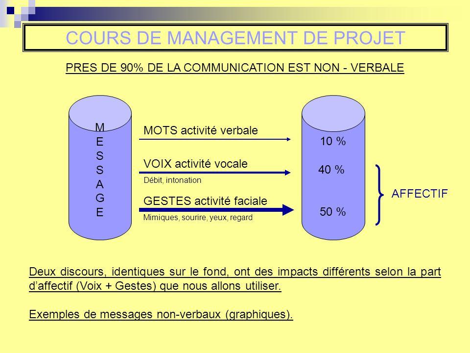 COURS DE MANAGEMENT DE PROJET PRES DE 90% DE LA COMMUNICATION EST NON - VERBALE MESSAGEMESSAGE 10 % 40 % 50 % MOTS activité verbale VOIX activité voca