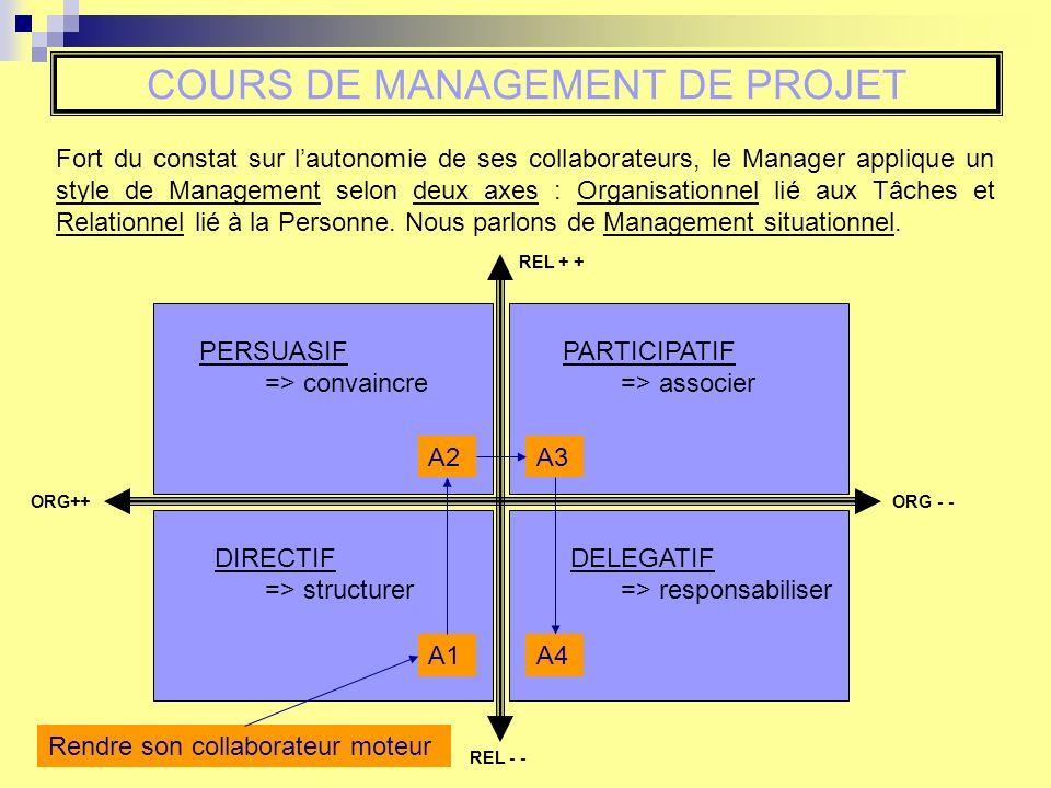 COURS DE MANAGEMENT DE PROJET Fort du constat sur lautonomie de ses collaborateurs, le Manager applique un style de Management selon deux axes : Organisationnel lié aux Tâches et Relationnel lié à la Personne.