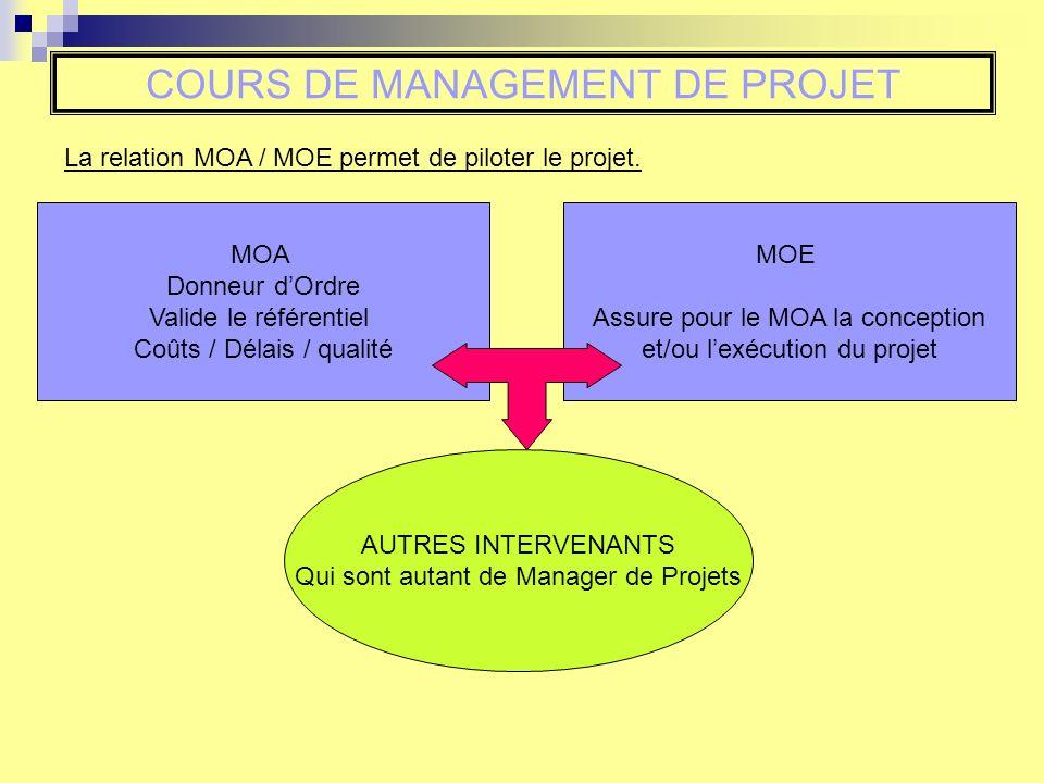 COURS DE MANAGEMENT DE PROJET La relation MOA / MOE permet de piloter le projet. MOA Donneur dOrdre Valide le référentiel Coûts / Délais / qualité MOE