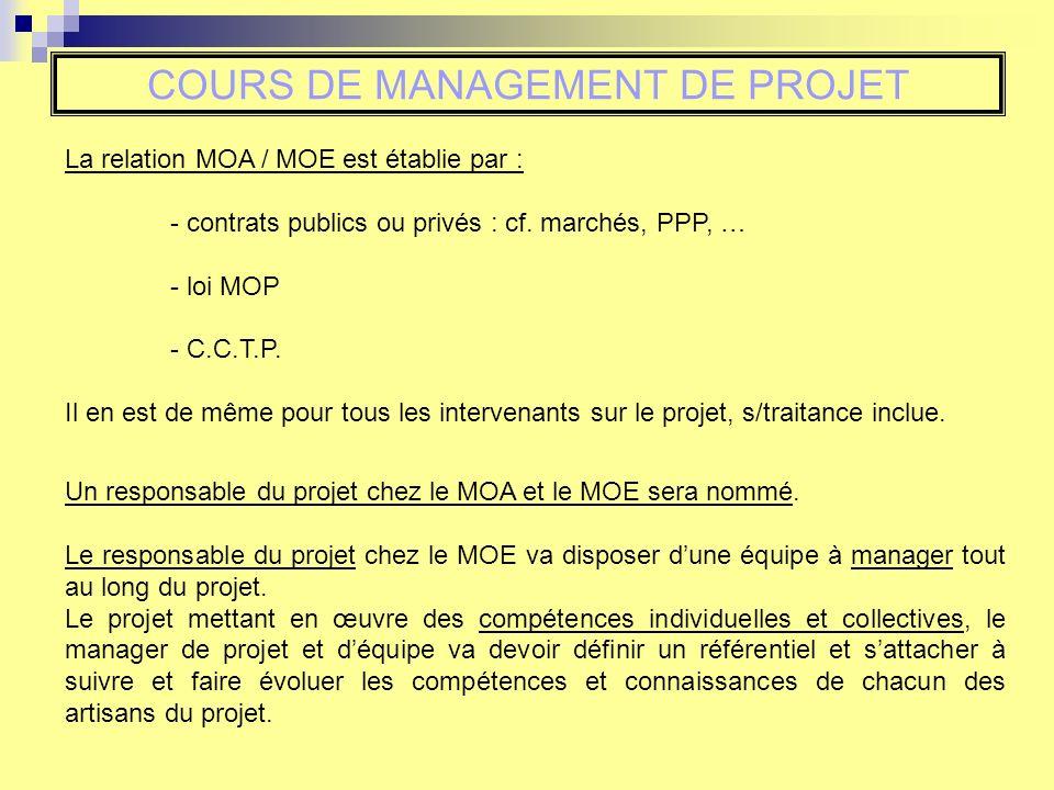 COURS DE MANAGEMENT DE PROJET La relation MOA / MOE est établie par : - contrats publics ou privés : cf. marchés, PPP, … - loi MOP - C.C.T.P. Il en es