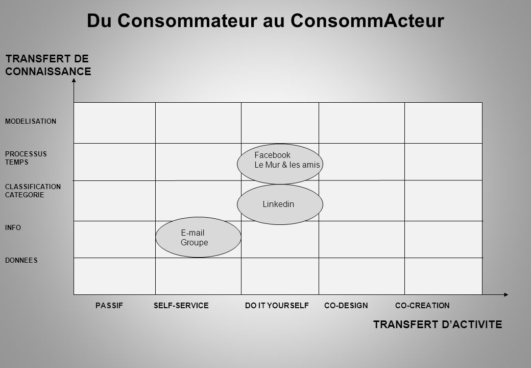 Du Consommateur au ConsommActeur PASSIF SELF-SERVICE DO IT YOURSELF CO-DESIGN CO-CREATION TRANSFERT DACTIVITE TRANSFERT DE CONNAISSANCE MODELISATION P