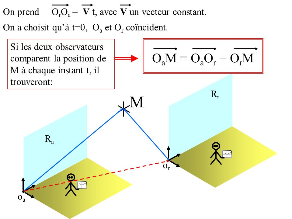 oaoa oror M RaRa RrRr On a choisit quà t=0, O a et O r coïncident. On prend O r O a = V t, avec V un vecteur constant. O a M = O a O r + O r M Si les