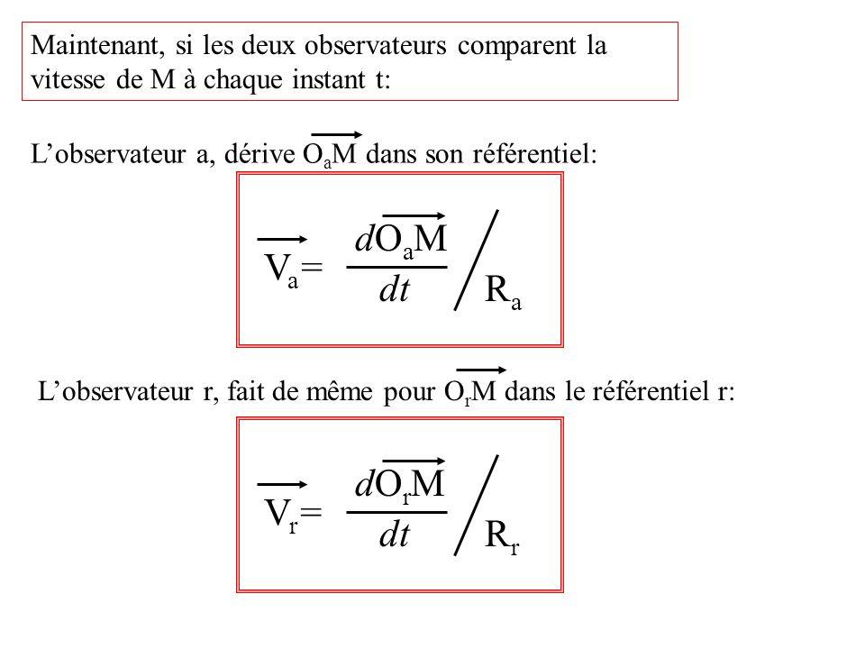 Maintenant, si les deux observateurs comparent la vitesse de M à chaque instant t: Lobservateur a, dérive O a M dans son référentiel: Va=Va= dt dOaMdOaM RaRa Vr=Vr= dOrMdOrM RrRr Lobservateur r, fait de même pour O r M dans le référentiel r: