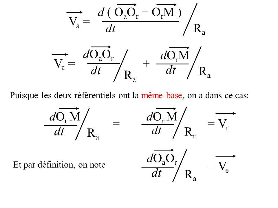 Va =Va = dt d ( O a O r + O r M ) RaRa Va =Va = dt dOaOrdOaOr RaRa dOrMdOrM + RaRa Puisque les deux référentiels ont la même base, on a dans ce cas: RaRa dt dO r M RrRr dt dO r M == V r RaRa dt dOaOrdOaOr = V e Et par définition, on note