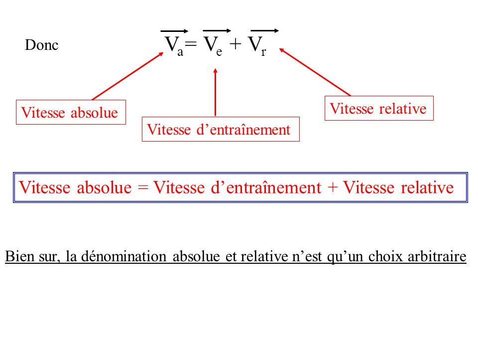 V a = V e + V r Donc Vitesse dentraînement Vitesse absolueVitesse relative Vitesse absolue = Vitesse dentraînement + Vitesse relative Bien sur, la dénomination absolue et relative nest quun choix arbitraire