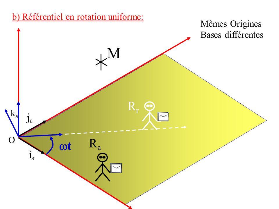 iaia jaja k a O RaRa b) Référentiel en rotation uniforme: M Mêmes Origines Bases différentes t RrRr
