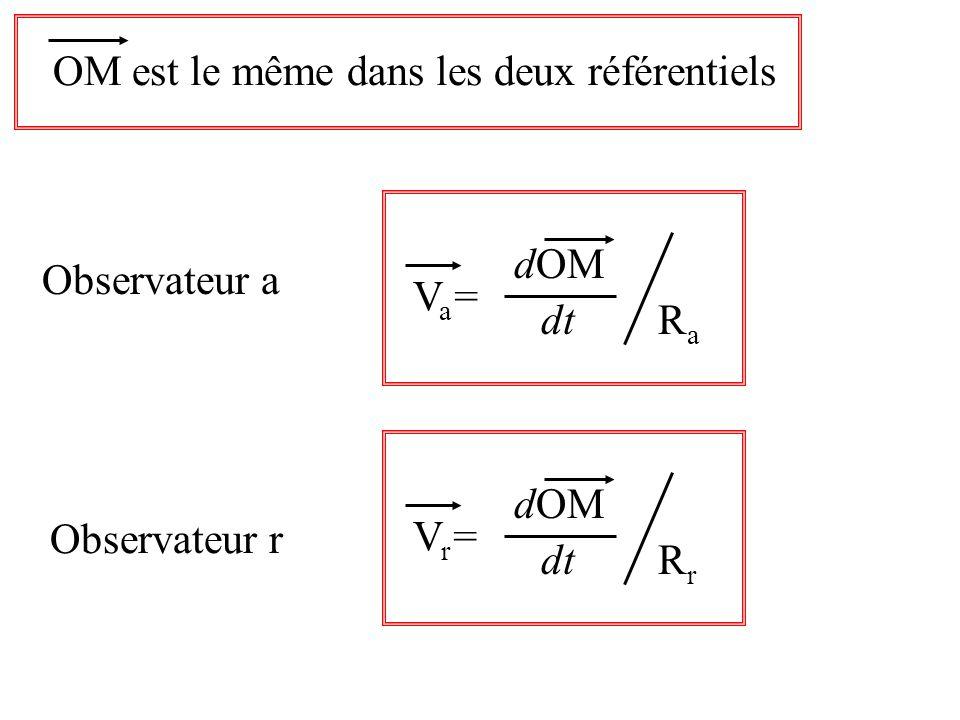 OM est le même dans les deux référentiels Va=Va= dt dOM RaRa Vr=Vr= dt dOM RrRr Observateur a Observateur r