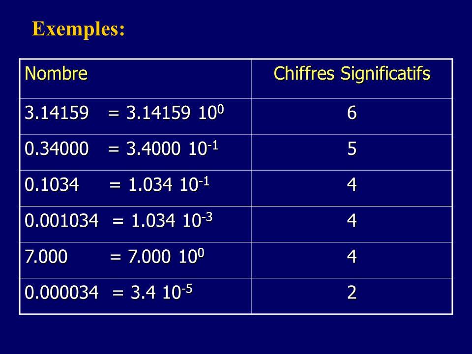 Nombre Chiffres Significatifs 3.14159 = 3.14159 10 0 6 0.34000 = 3.4000 10 -1 5 0.1034 = 1.034 10 -1 4 0.001034 = 1.034 10 -3 4 7.000 = 7.000 10 0 4 0
