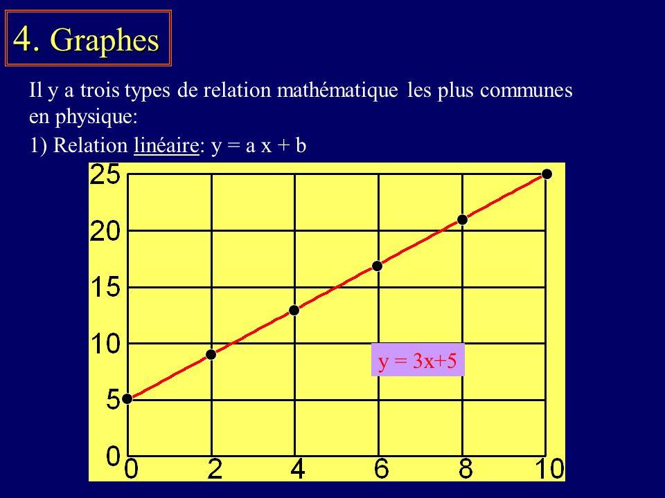 4. Graphes Il y a trois types de relation mathématique les plus communes en physique: 1) Relation linéaire: y = a x + b y = 3x+5