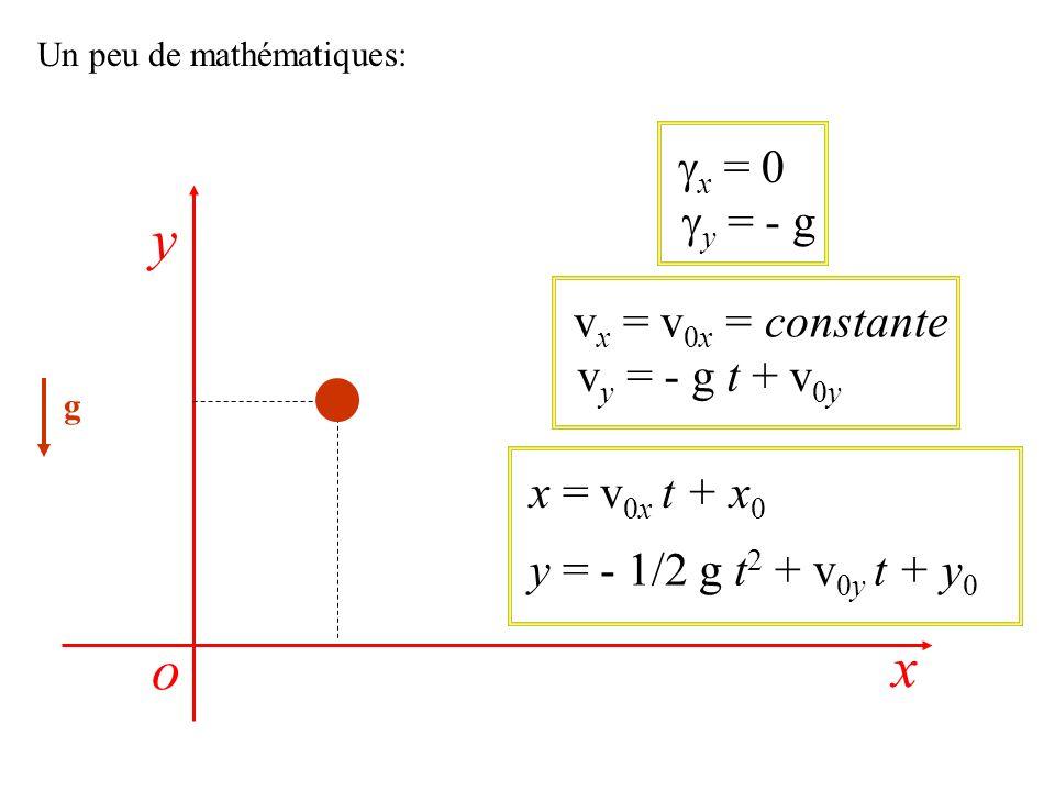Un peu de mathématiques: g x = 0 y = - g v x = v 0x = constante v y = - g t + v 0y x = v 0x t + x 0 y = - 1/2 g t 2 + v 0y t + y 0 x y o