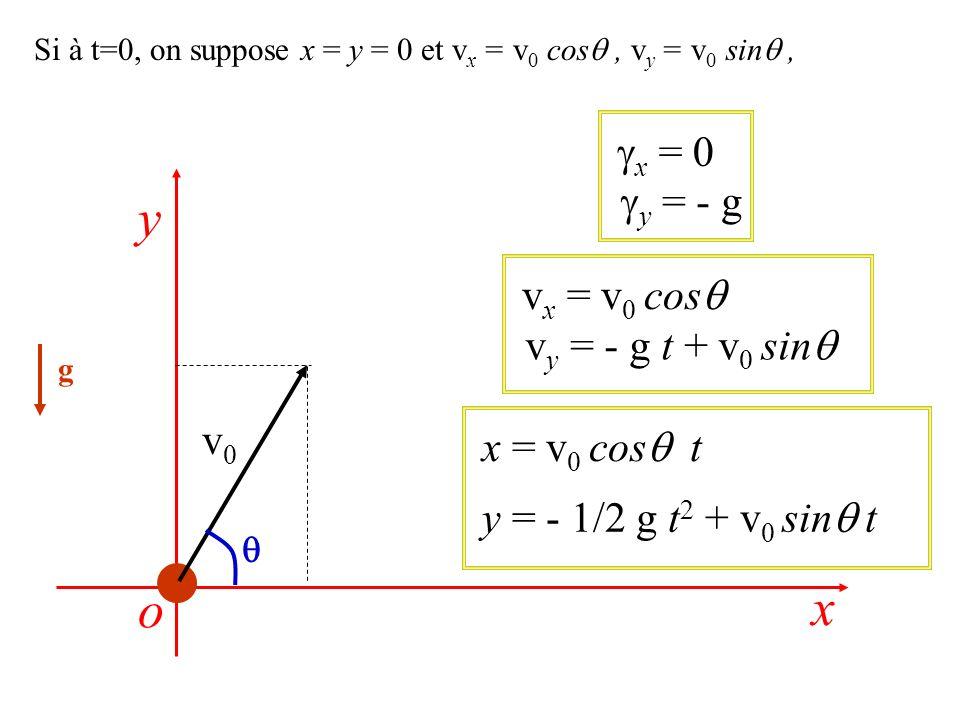 Si à t=0, on suppose x = y = 0 et v x = v 0 cos, v y = v 0 sin, g x = 0 y = - g v x = v 0 cos v y = - g t + v 0 sin x = v 0 cos t y = - 1/2 g t 2 + v 0 sin t x y o v0v0
