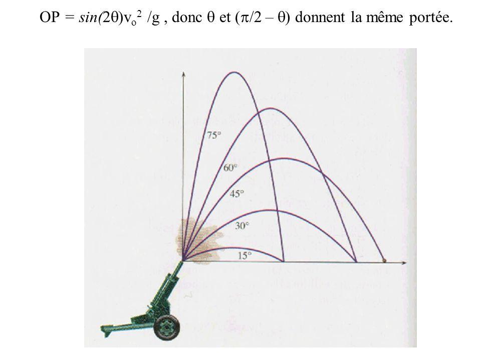 OP = sin(2 v o 2 /g, donc et ( /2 – ) donnent la même portée.