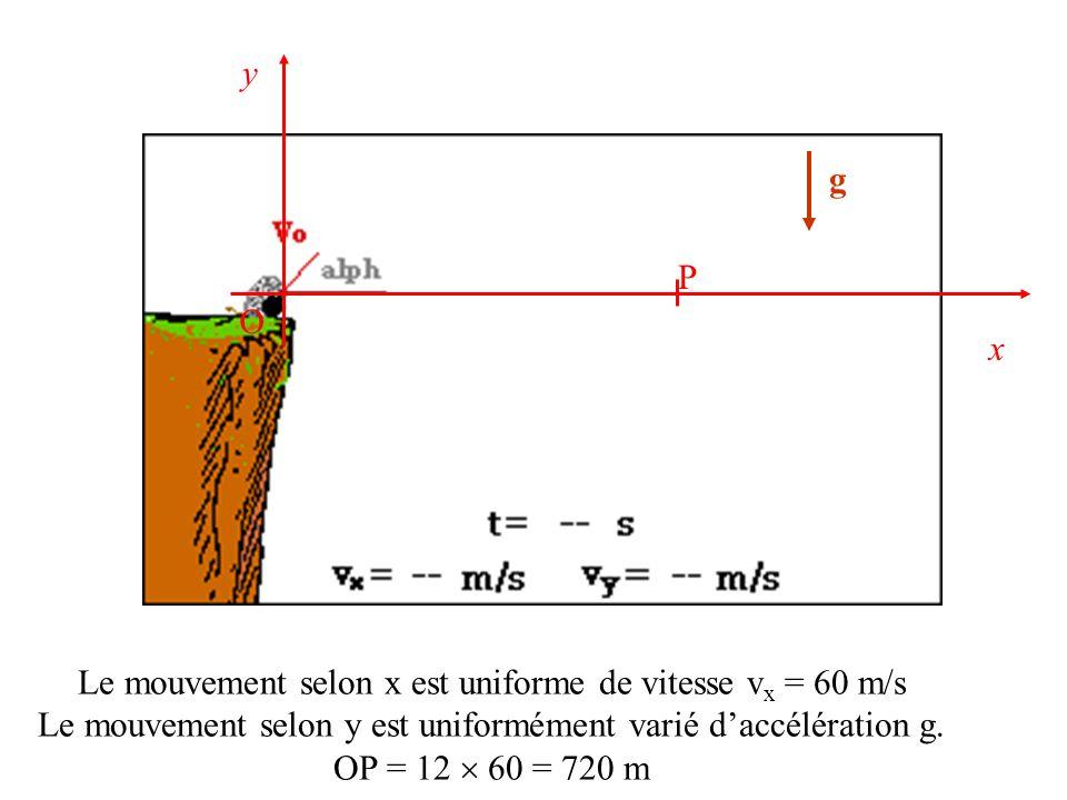 g O x y Le mouvement selon x est uniforme de vitesse v x = 60 m/s Le mouvement selon y est uniformément varié daccélération g. OP = 12 60 = 720 m P