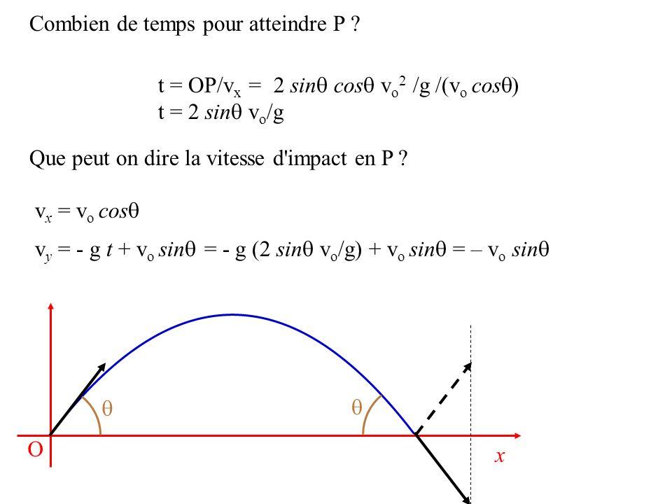 Combien de temps pour atteindre P ? t = OP/v x = 2 sin cos v o 2 /g /(v o cos ) t = 2 sin v o /g Que peut on dire la vitesse d'impact en P ? v x = v o
