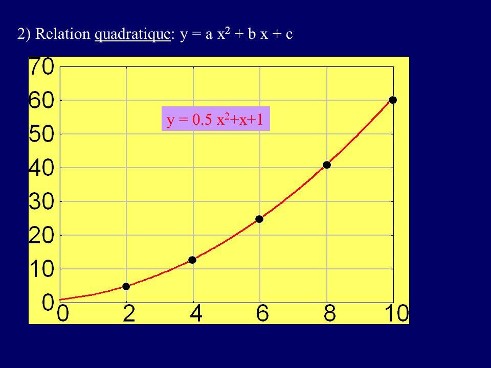2) Relation quadratique: y = a x 2 + b x + c y = 0.5 x 2 +x+1
