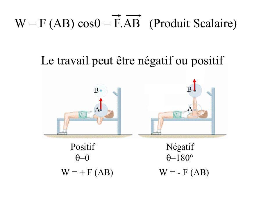 W = F (AB) cos = F.AB (Produit Scalaire) Positif =0 Négatif =180° A A B A B W = + F (AB)W = - F (AB) Le travail peut être négatif ou positif
