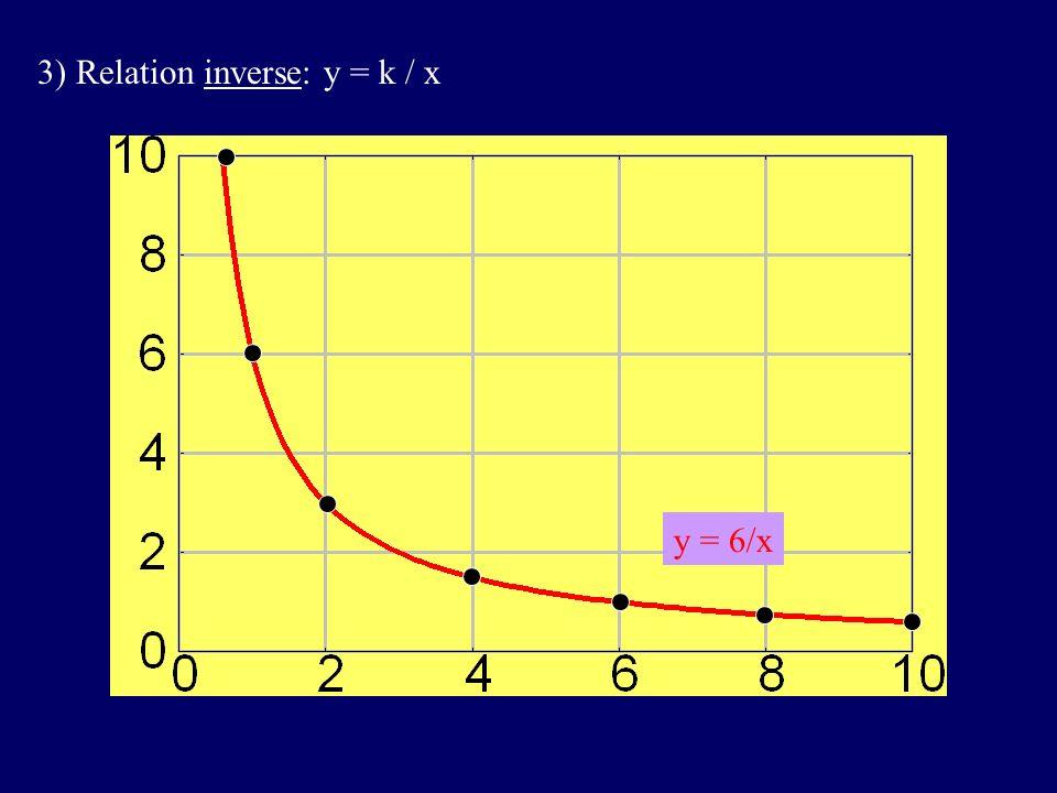 3) Relation inverse: y = k / x y = 6/x